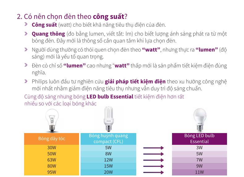 Catalogue bảng báo giá đèn led philips mới cập nhật 1