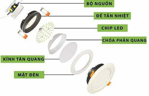 Cấu tạo đèn led âm trần