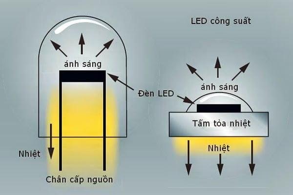 công nghệ tỏa nhiệt của đèn led