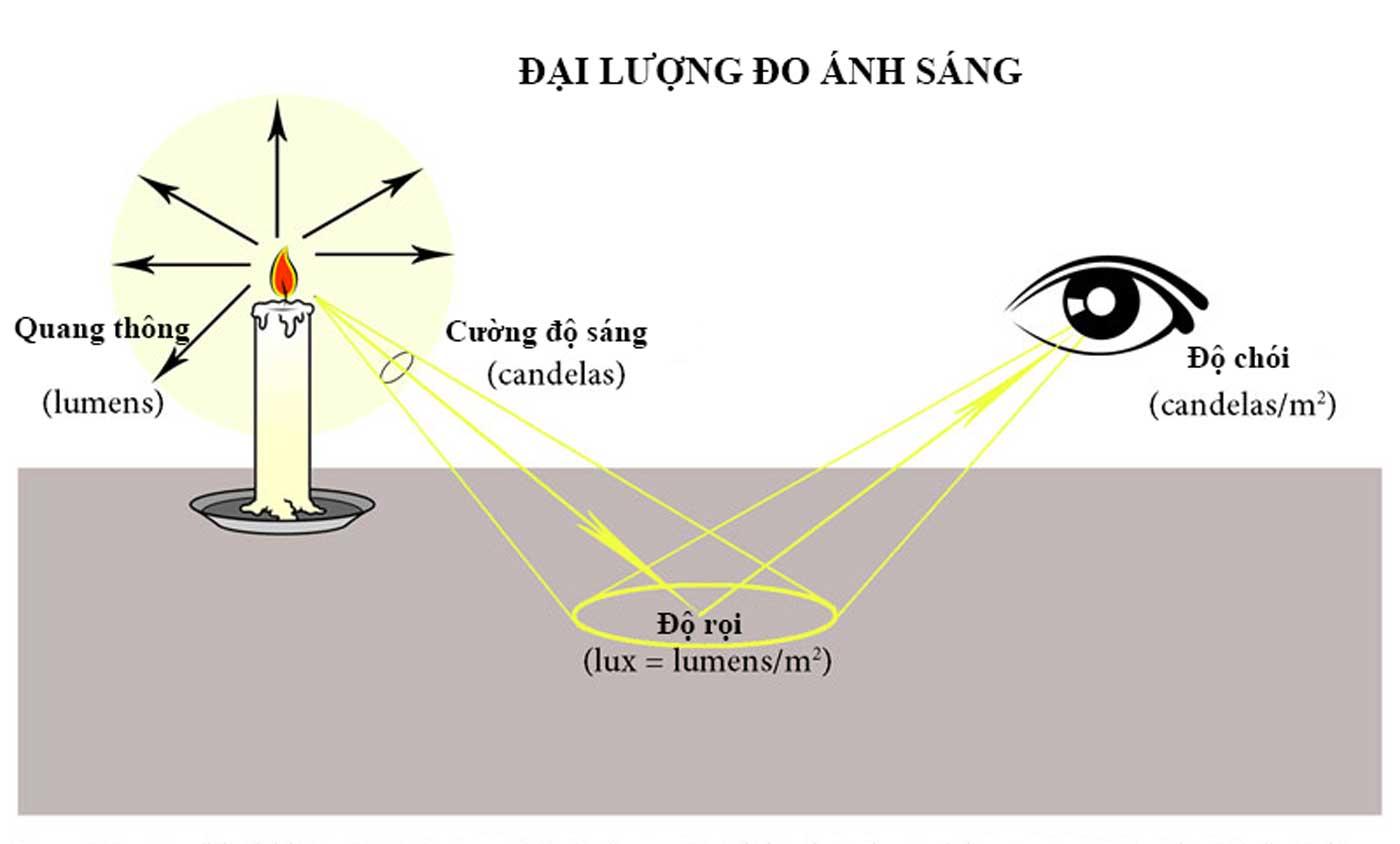 Dai Luong Do Anh Sang