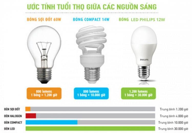 tuổi thọ của đèn compact và đèn led