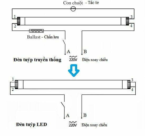 Cách thay thế đèn Tuýp huỳnh quang bằng đèn Tuýp LED