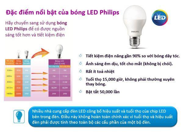 So sánh đèn compact với bóng đèn Led Philips